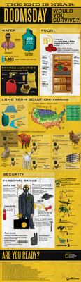 Would You Survive Doomsday Infographic by NowSourcing