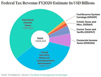 Federal Tax Revenue FY2020 Estimate In USD Billions